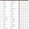Saumur NAF CDI*** dag 2: Prix St. George 67,89% Uitslag